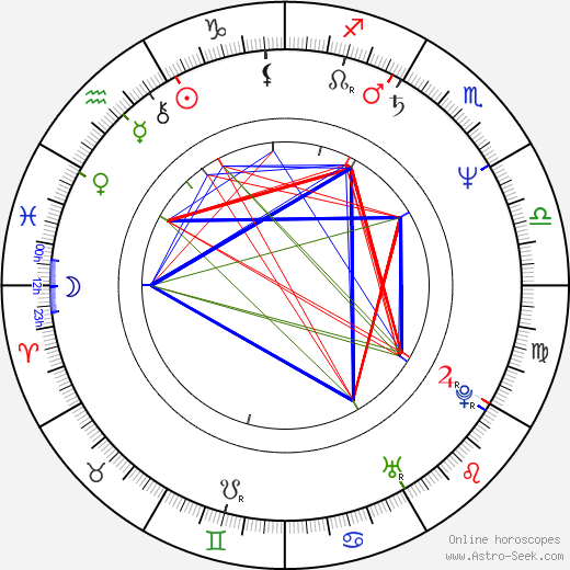 Sharon Mitchell birth chart, Sharon Mitchell astro natal horoscope, astrology