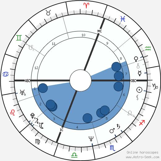 Sheila McCarthy wikipedia, horoscope, astrology, instagram