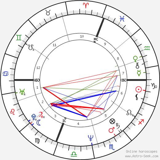 Шейла Маккарти Sheila McCarthy день рождения гороскоп, Sheila McCarthy Натальная карта онлайн