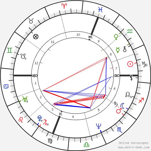 Todd Gorsuch tema natale, oroscopo, Todd Gorsuch oroscopi gratuiti, astrologia