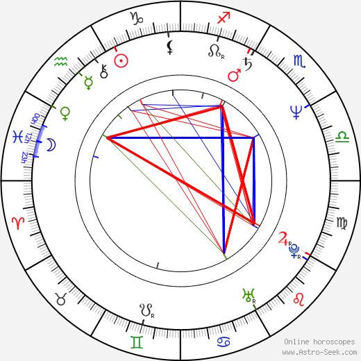 Tomáš Jirman astro natal birth chart, Tomáš Jirman horoscope, astrology