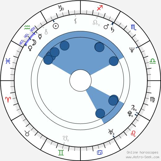 Torun Lian wikipedia, horoscope, astrology, instagram