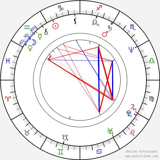 Torun Lian tema natale, oroscopo, Torun Lian oroscopi gratuiti, astrologia