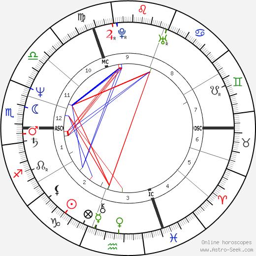 Uwe Ochsenknecht birth chart, Uwe Ochsenknecht astro natal horoscope, astrology