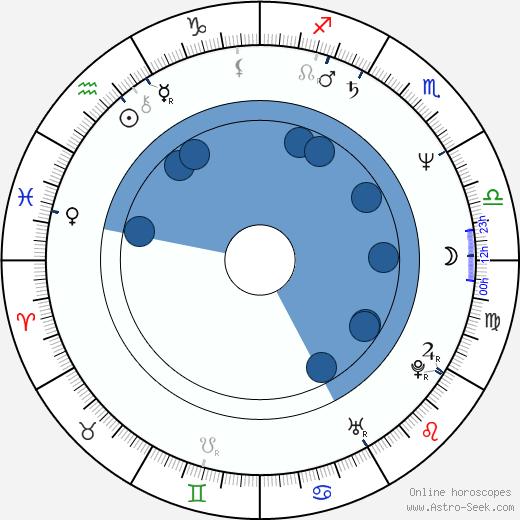 Vera Glagoleva wikipedia, horoscope, astrology, instagram