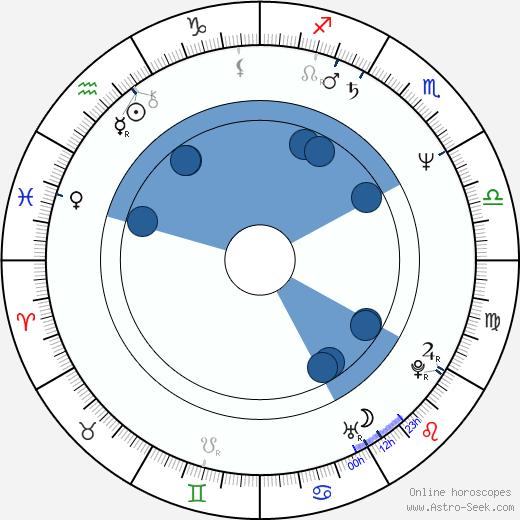 Vera Pap wikipedia, horoscope, astrology, instagram