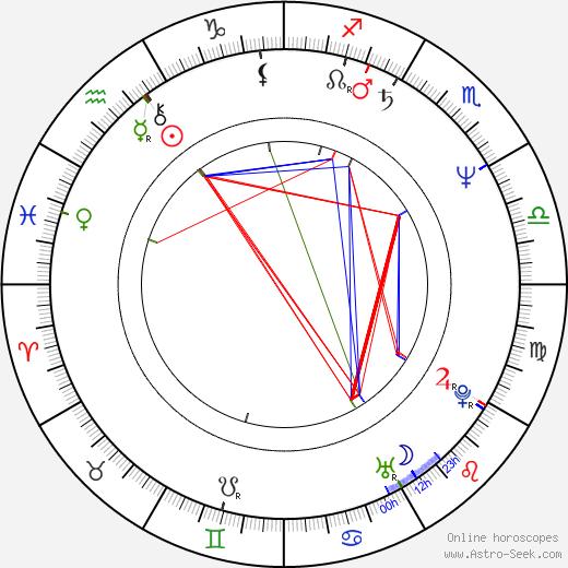 Vera Pap день рождения гороскоп, Vera Pap Натальная карта онлайн