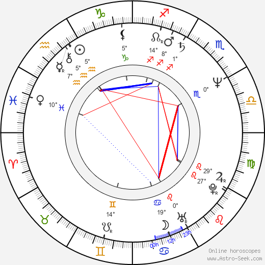 Vicente Gil birth chart, biography, wikipedia 2019, 2020