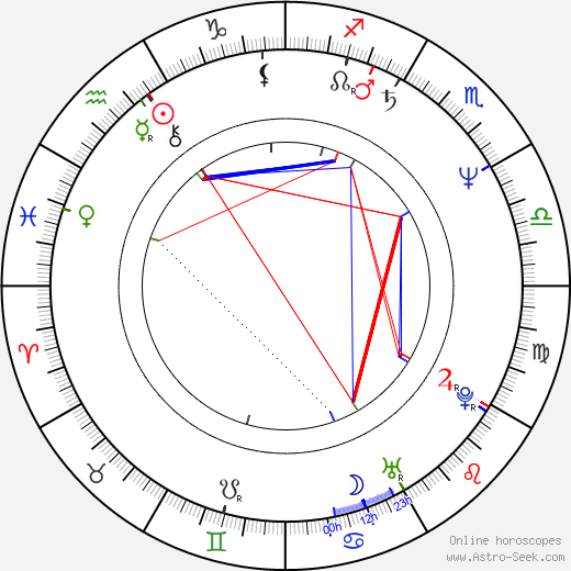 Vicente Gil astro natal birth chart, Vicente Gil horoscope, astrology
