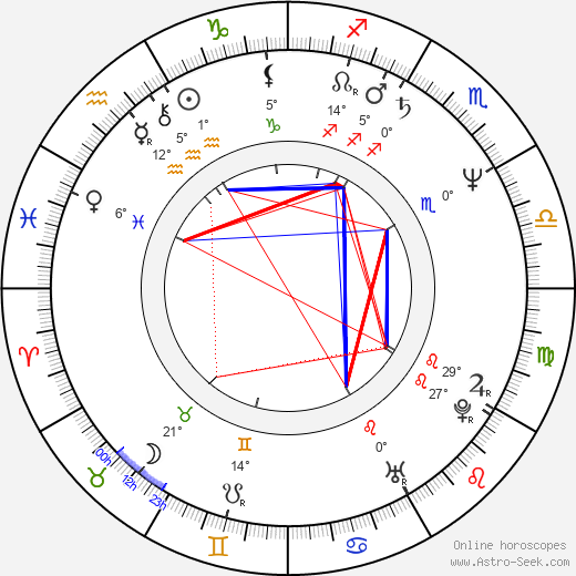 Yves Angelo birth chart, biography, wikipedia 2018, 2019
