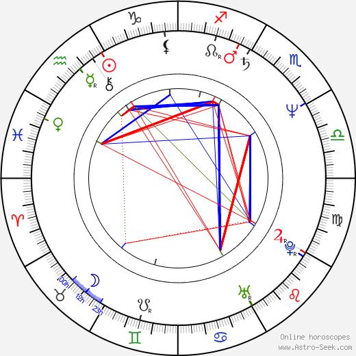 Yves Angelo astro natal birth chart, Yves Angelo horoscope, astrology