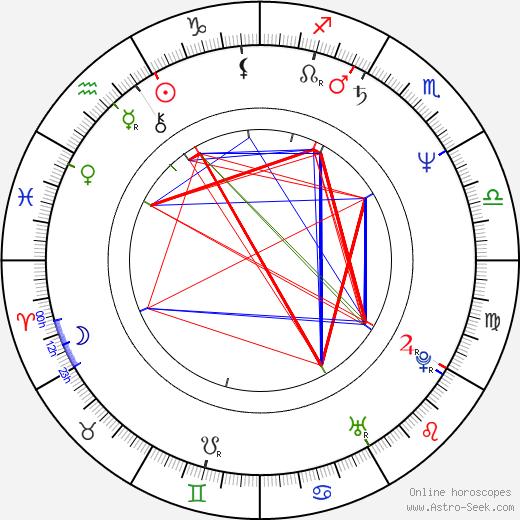 Zdeněk Hanka tema natale, oroscopo, Zdeněk Hanka oroscopi gratuiti, astrologia