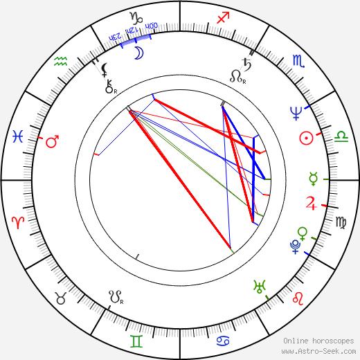 Alan Berliner birth chart, Alan Berliner astro natal horoscope, astrology