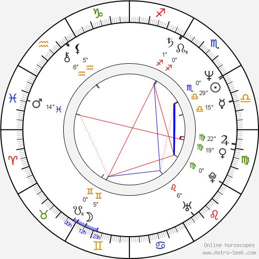 Alejandro Kuropatwa birth chart, biography, wikipedia 2020, 2021