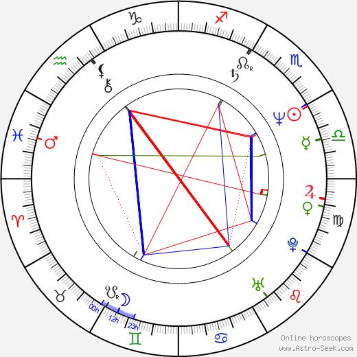 Alejandro Kuropatwa birth chart, Alejandro Kuropatwa astro natal horoscope, astrology