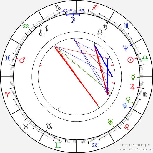Amanda Burton birth chart, Amanda Burton astro natal horoscope, astrology
