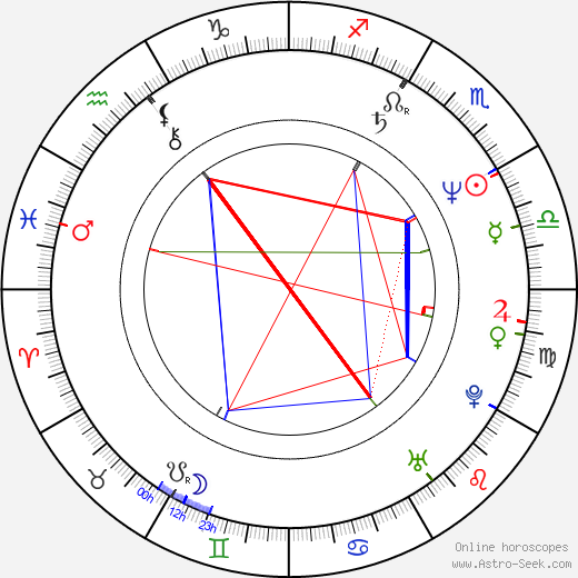 Bart Klever birth chart, Bart Klever astro natal horoscope, astrology