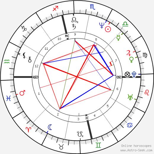 Charlene Gallego tema natale, oroscopo, Charlene Gallego oroscopi gratuiti, astrologia