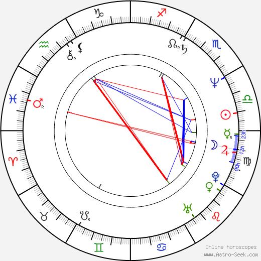 Charles Adler birth chart, Charles Adler astro natal horoscope, astrology