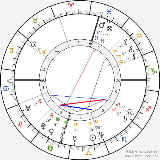 Chris Carter birth chart, biography, wikipedia 2019, 2020