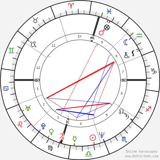 Chris Carter astro natal birth chart, Chris Carter horoscope, astrology