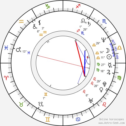 Christoph Waltz birth chart, biography, wikipedia 2019, 2020