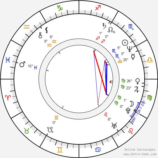 Dave Wyndorf birth chart, biography, wikipedia 2020, 2021