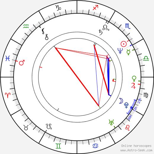 Dave Wyndorf birth chart, Dave Wyndorf astro natal horoscope, astrology