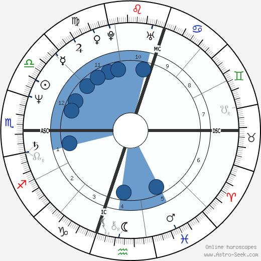 Douglas Wright wikipedia, horoscope, astrology, instagram