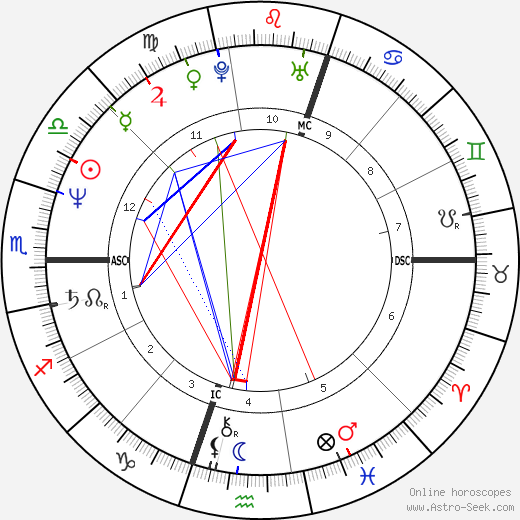 Douglas Wright tema natale, oroscopo, Douglas Wright oroscopi gratuiti, astrologia