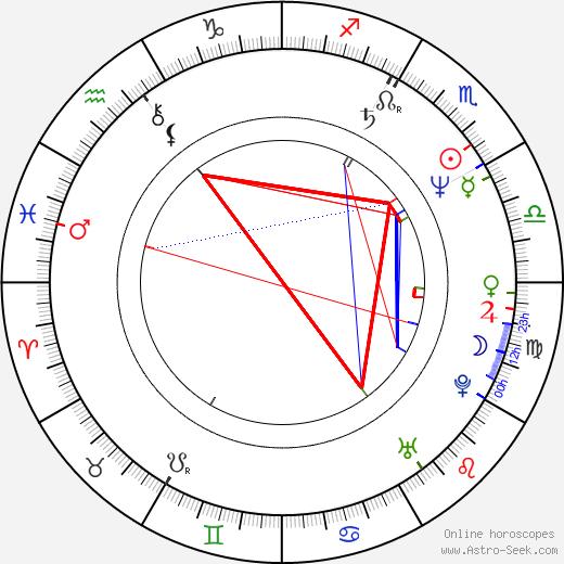 Etsuko Shihomi birth chart, Etsuko Shihomi astro natal horoscope, astrology