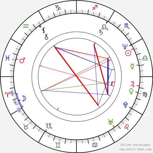 František Váša birth chart, František Váša astro natal horoscope, astrology