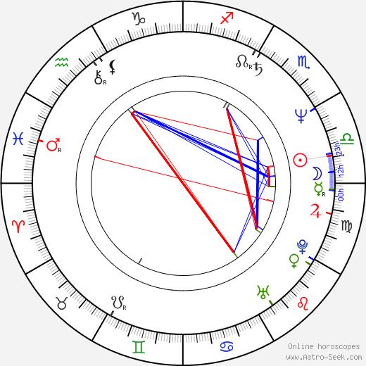 Hart Bochner tema natale, oroscopo, Hart Bochner oroscopi gratuiti, astrologia