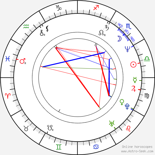 Helmut Zierl birth chart, Helmut Zierl astro natal horoscope, astrology