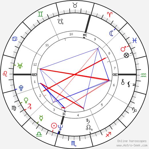 Isabelle Autissier день рождения гороскоп, Isabelle Autissier Натальная карта онлайн
