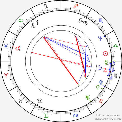 James Lally birth chart, James Lally astro natal horoscope, astrology