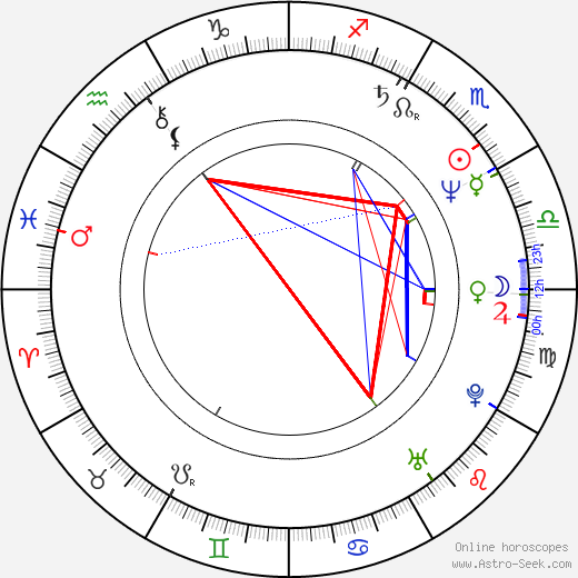 Jerry L. Buxbaum birth chart, Jerry L. Buxbaum astro natal horoscope, astrology
