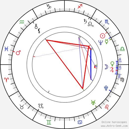 Juliet Stevenson astro natal birth chart, Juliet Stevenson horoscope, astrology