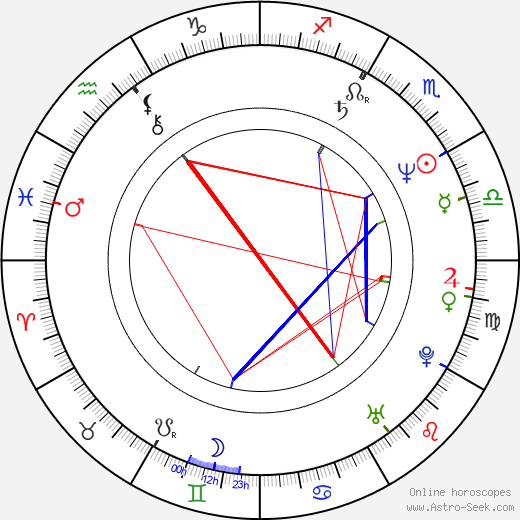 Katrin Saß birth chart, Katrin Saß astro natal horoscope, astrology
