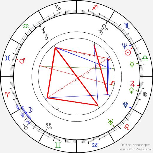 Krzysztof Gosztyla birth chart, Krzysztof Gosztyla astro natal horoscope, astrology