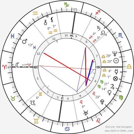 Martina Navrátilová birth chart, biography, wikipedia 2020, 2021