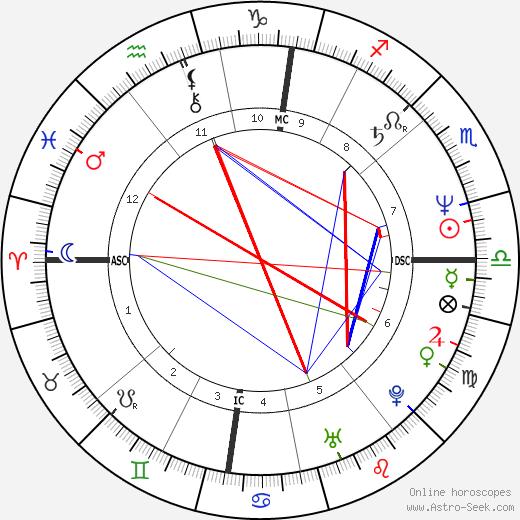 Martina Navrátilová birth chart, Martina Navrátilová astro natal horoscope, astrology