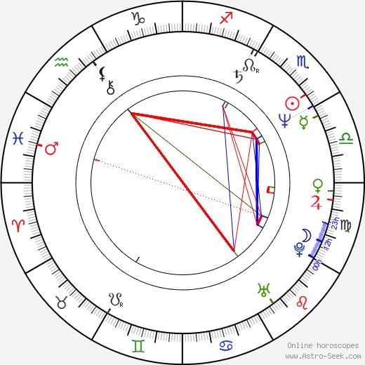 Masayuki Suo день рождения гороскоп, Masayuki Suo Натальная карта онлайн