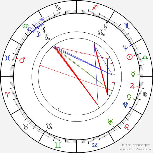 Mirka Spáčilová tema natale, oroscopo, Mirka Spáčilová oroscopi gratuiti, astrologia