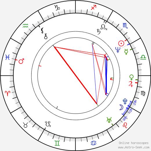 Montse Pérez astro natal birth chart, Montse Pérez horoscope, astrology