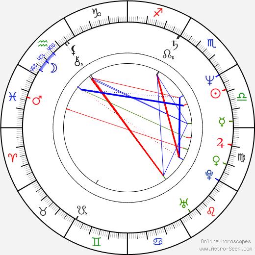Natalie Mukařovská день рождения гороскоп, Natalie Mukařovská Натальная карта онлайн