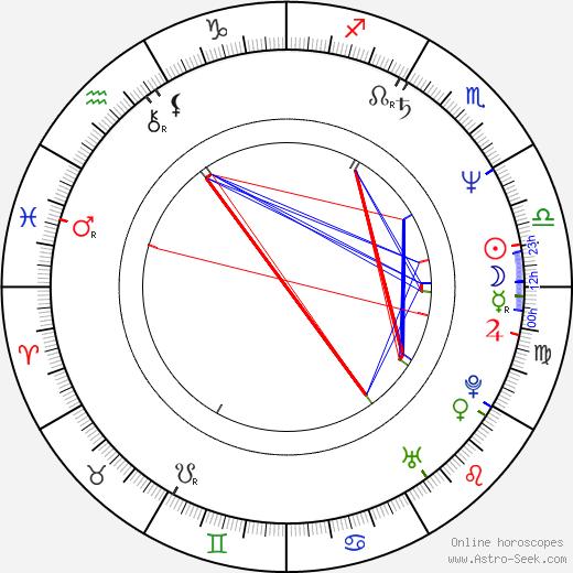 Peter Frechette birth chart, Peter Frechette astro natal horoscope, astrology