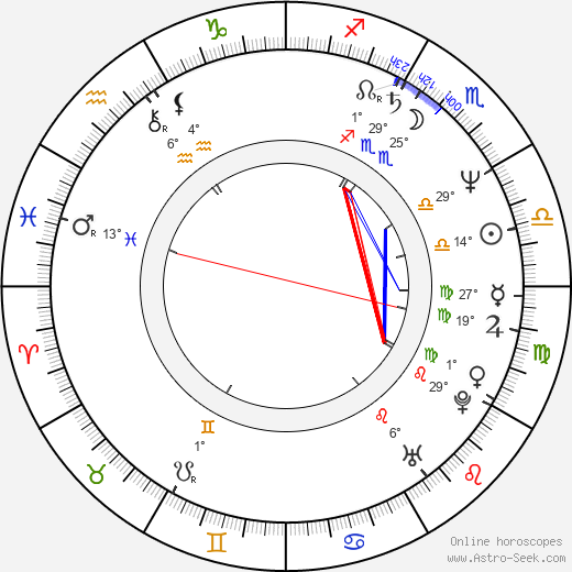 Petr Čermák birth chart, biography, wikipedia 2019, 2020