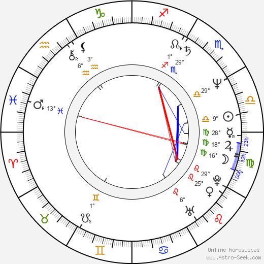 Rich Christiano birth chart, biography, wikipedia 2020, 2021