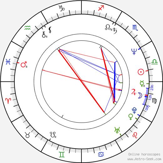 Rich Christiano birth chart, Rich Christiano astro natal horoscope, astrology